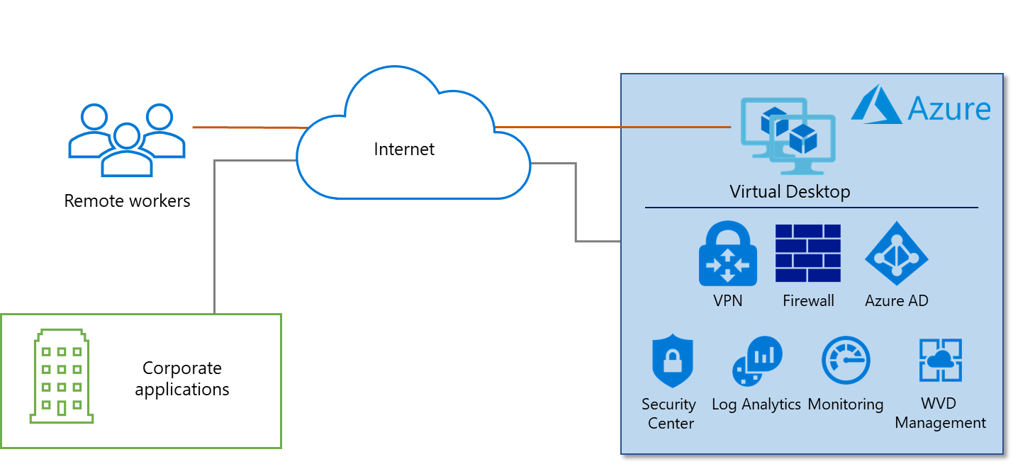 Windows Virtual Desktop (WVD) in Azure