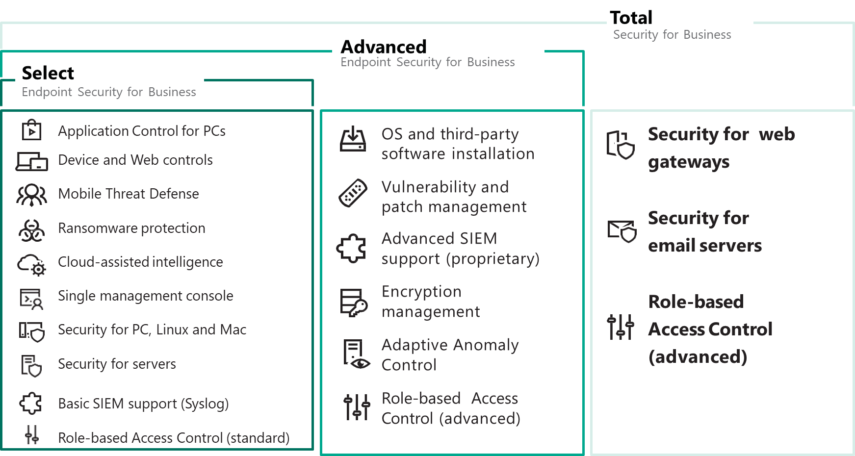 Kaspersky Endpoint Security for Business Select, Advanced & Total